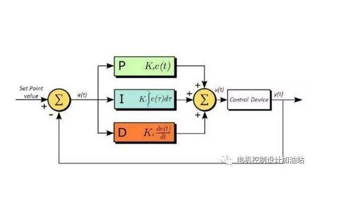 PID调节到底是什么?PID调节和PID控制原理的详细资料说明