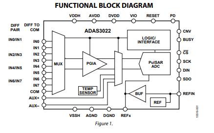 ADAS3022模拟数字数据采集系统的数据手册免费下载