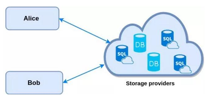Blockstack是如何解决中心化存储问题的