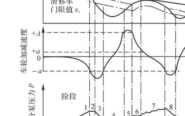 浅析ABS防抱死制动系统的控制原理