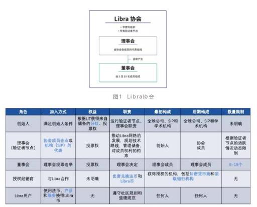 基于Facebook的區塊鏈技術落地項目Libra詳解