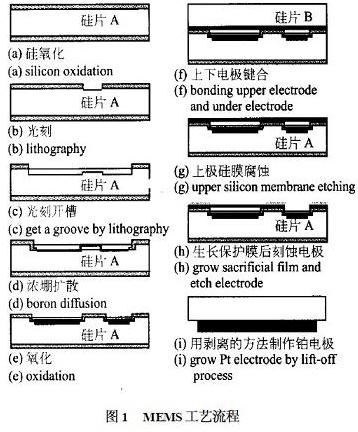 高温微型压力传感器的制作工艺及应用原理解析
