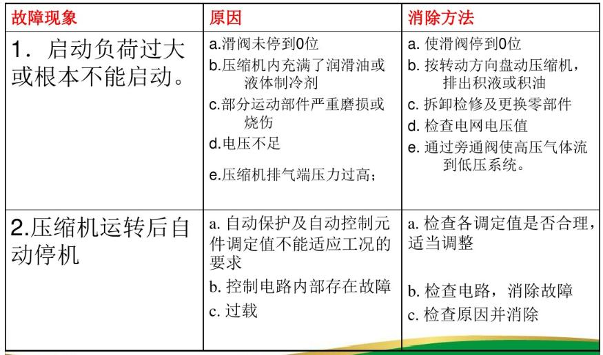 螺杆压缩机常见故障及处理方法