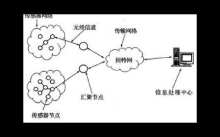 易络盟对EnOcean与IBM技术解读