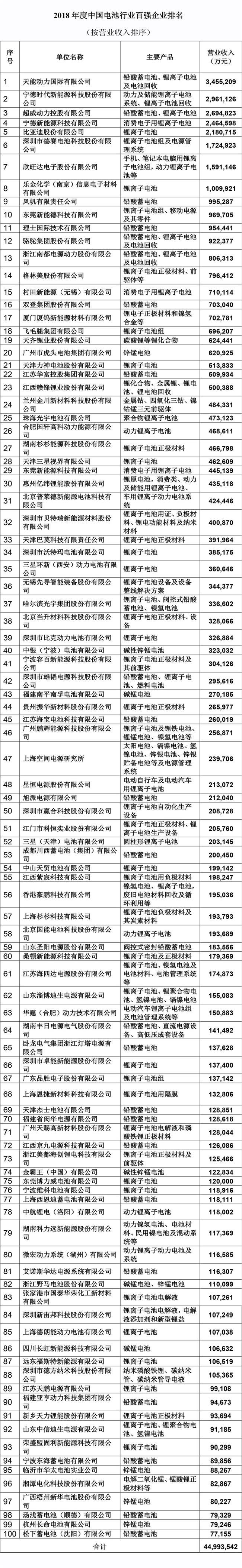2018年度中国电池行业百强企业名单