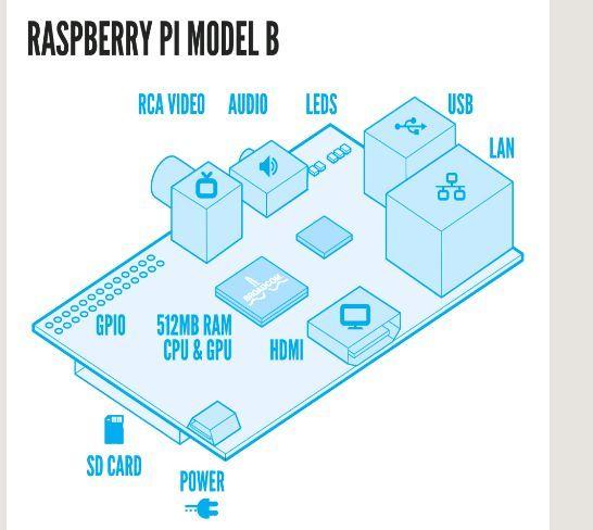 怎样用Windows远程桌面协议访问您的树莓派计算机