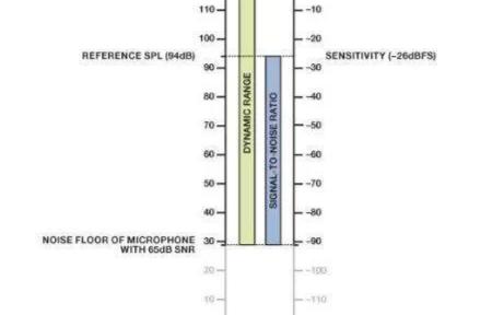 探讨模拟与数字麦克风灵敏度方面的差异