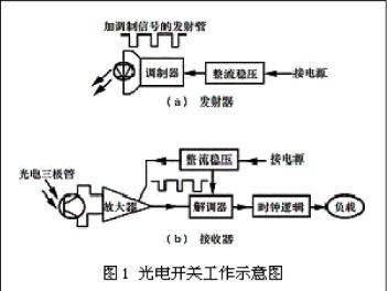 光电开关原理与分类