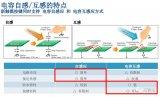 瑞萨美国模拟芯片大厂IDT,展示双方技术的系统级...