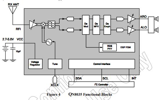 QN8035全功能单芯片立体声调频接收机的数据手册免费下载