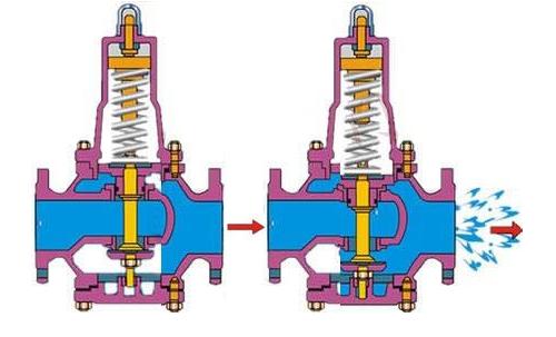 减压阀的作用与调节方法