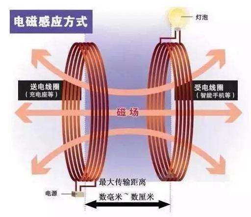 电动汽车无线充电技术的原理是什么
