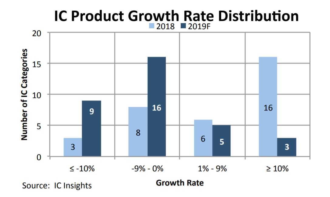 2018年33個IC產品類別的增長率分布和IC Insight對2019年的預測