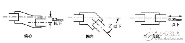 旋轉編碼器測量_旋轉編碼器安裝方式