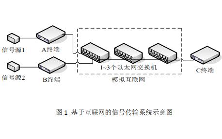设计基于互联网的信号传输系统的电子设计试题免费下载