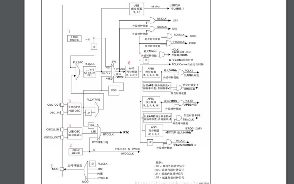 单片机与ARM处理器的时钟的详细对比资料免费下载