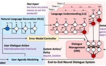 强化学习应用中对话系统的用户模拟器