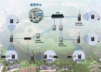 无线监控设备的工作原理及应用范围