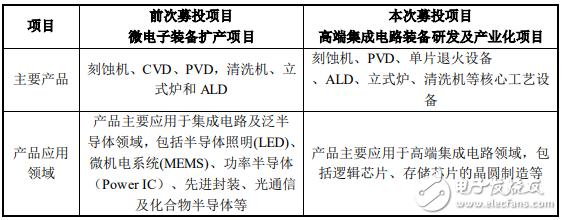 北方华创拟募集资金不超过20亿元用于集成电路研发及产业化项目