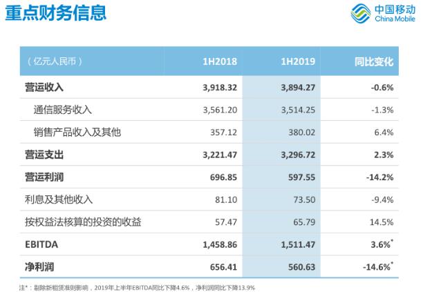 中国移动希望以5G为契机培育新的增长动能
