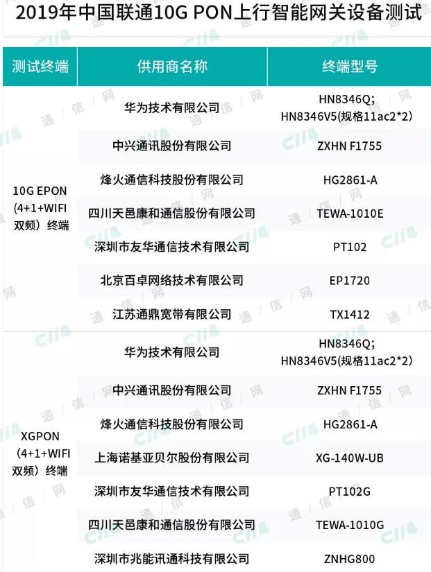 中国联通各大分公司陆续开启了10G PON上行智...