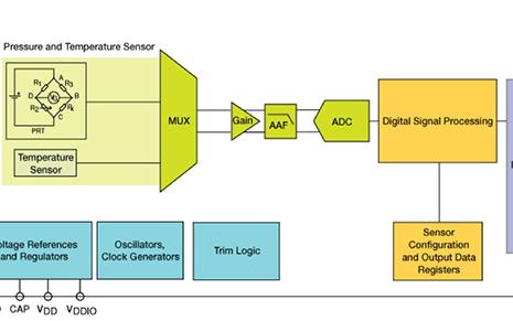 使用先进的压力传感器提升紧凑型物联网设计的精度和分辨率