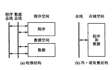 DSP芯片TMS320X2812的的结构和资源及性能的详细资料说明
