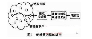 基于传感器网络在环境监测系统中的工作流程介绍
