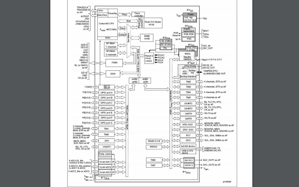 STM32F103系列微控制器的数据手册免费下载