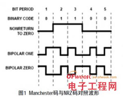 基于1553B总线和ARINC429总线的数据格式介绍