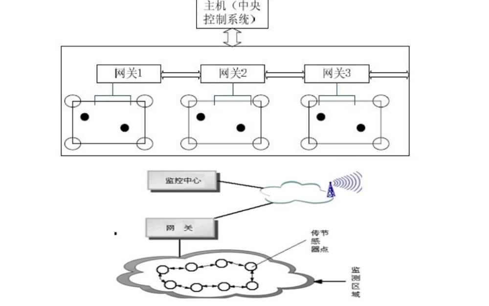 使用ZigBee实现智能交通系统的应用方案详细说明
