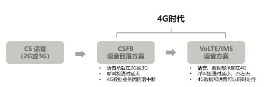 5G时代运营商把VoLTE打造成为一张话音基础网...