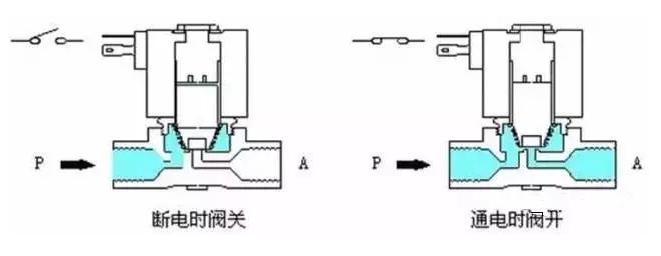 电磁阀的工作原理及用途