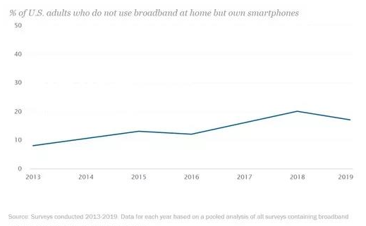 移动5G服务将越来越多地吸引宽带客户并逐渐取代家庭宽带