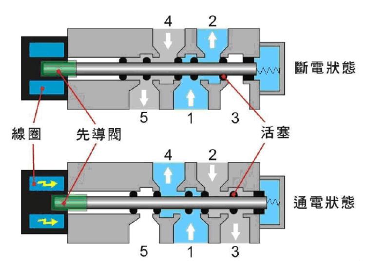 两位五通气动电磁阀使用