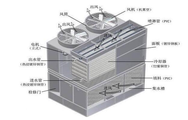 冷却塔的安装方法_冷却塔的安装流程图_冷却塔的安装注意事项
