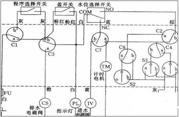 洗衣机的控制原理及应用特点介绍