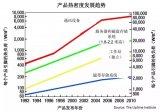 浅析电源发展的三大趋势