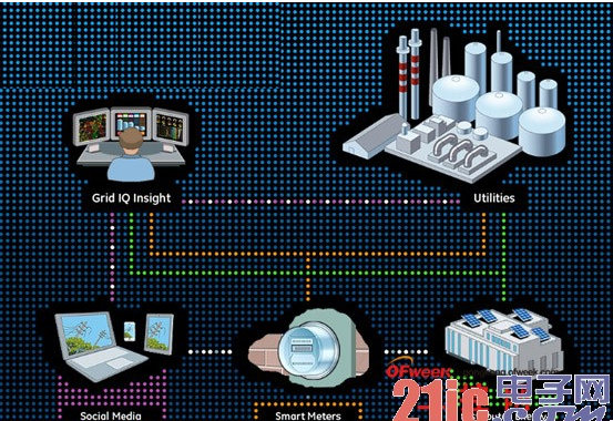 工業物聯網怎樣領導一場節能的革命