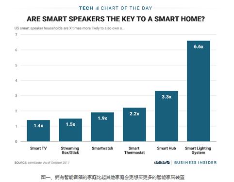 进入智能家居的关键是什么