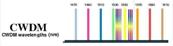 关于波分复用技术的CWDM与DWDM光模块介绍