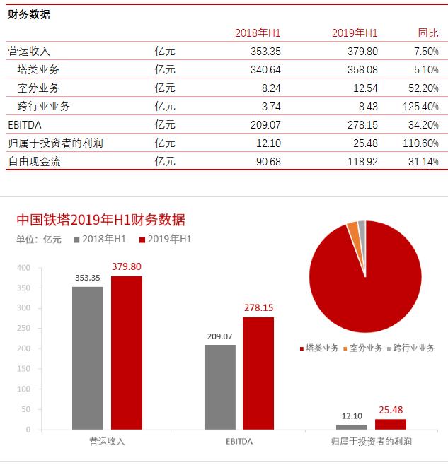 5G网络部署的潜在加速将会是中国铁塔的催化剂