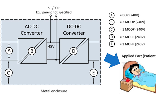 醫療應用的板安裝式 DC/DC 轉換器