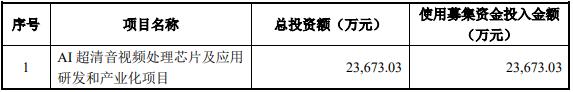 今天,科创板第二批企业挂牌!晶晨股份涨285.58%,柏楚电子涨264.86%