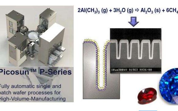 Picosun推出用于生产高效3D集成沟槽电容器的ALD设备