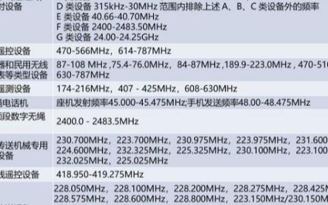 关于物联网中的无线频段Sub-1GHz