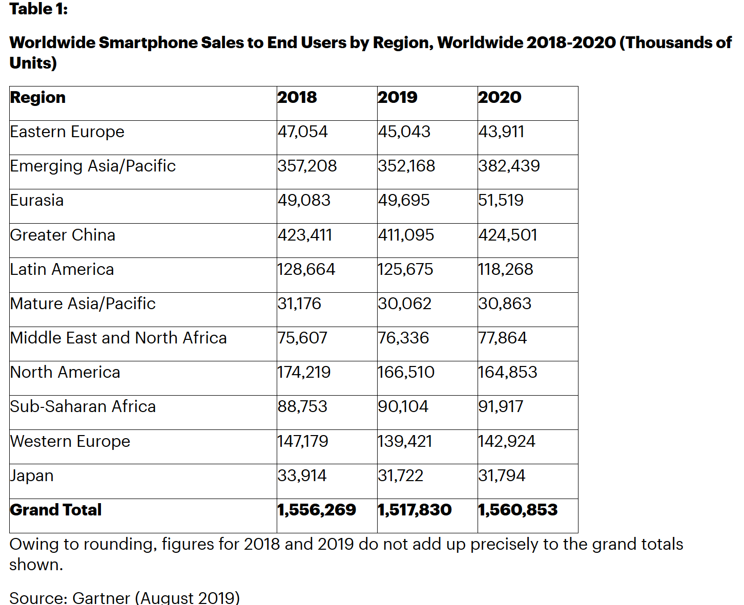 Gartner:預計2020年下半年5G智能手機銷量將大幅攀升