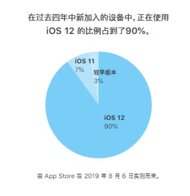 蘋果推出iOS13正式版發還布了一份iOS版本份...