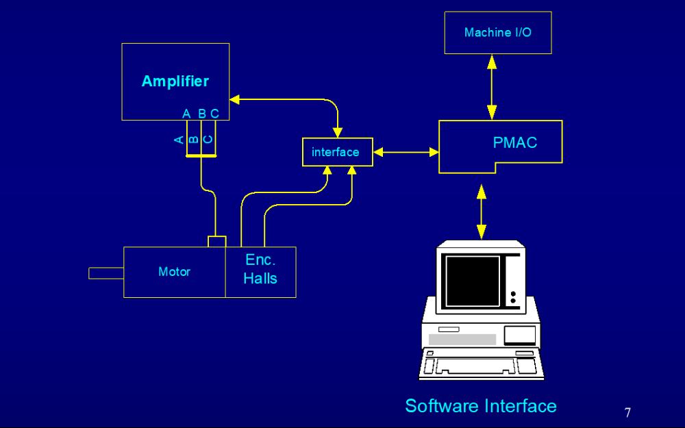 PMAC可編程多軸運動控制器的詳細資料合集免費下載