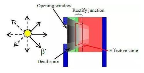 核电池的基本原理、种类概述